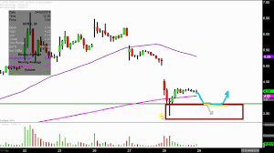 Geron Corporation Gern Stock Chart Technical Analysis For 03 28 18