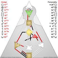 Osho Horoscope Chart Oshos Human Design Chart Osho News