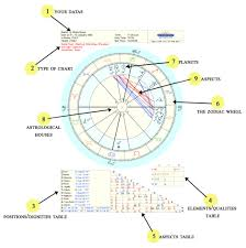The Birth Chart Understanding The Graph How It Works And