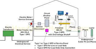 whole home wiring diagram whole wiring diagrams whole house surge protection diagram ul 1449