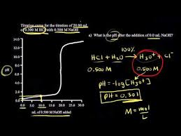 Titration Formula Titration Of A Strong Acid With A Strong Base Video Khan Academy