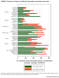 Contraceptive Failure Rates In The Developing World An