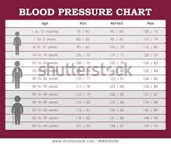 Blood Pressure Chart Young People Old Stock Vector Royalty