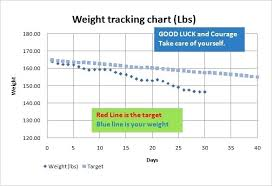 Weight Tracker Chart Printable The Weight Tracking Chart Tracks Amount Of Progress Person Is Making