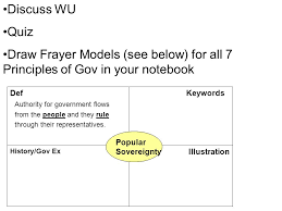 Frayer Card 8 Minutes To Do August 30 2010 Hw 1 Draw Frayer Models For
