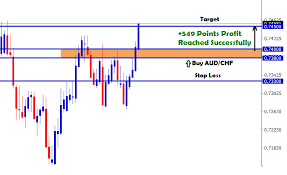 549 Points Profit Reached Successfully In Aud Chf Buy Signal