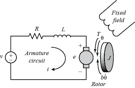 control tutorials for matlab and simulink motor speed system dc motor speed system modeling