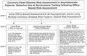 Framingham Risk Score Chart Improving Coronary Heart Disease Risk Assessment In