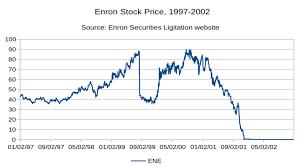 Enron Stock Price Chart Enron Stock Chart Ewm Interactive