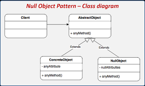 Null Object Pattern Inspiration Introduction To Design Patterns