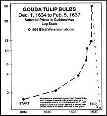 Tulip Mania Chart Tulip Mania Was Nothing Like Bitcoin Weku