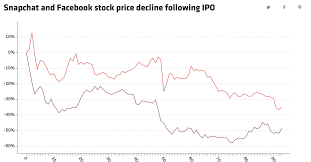 If You Think Snaps Post Ipo Stock Slide Is Bad Remember