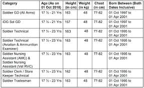 Military Height To Weight Chart Factual Height And Weight Chart For Us Army Hight And Weight