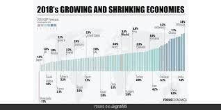 Growing And Shrinking 2018s Growing And Shrinking Economies