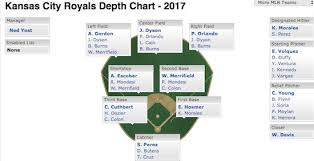 Magic Depth Chart 2017 77 Credible Oralnda Depth Chart