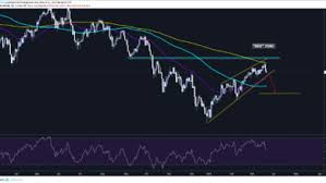 Dax 30 Forecast And Technical Analysis Chartreaderpro