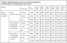 Bverfg sieht keine kompetenz für länder: Berliner Mietendeckel Regelungen Und Tipps Berliner Mieterverein E V