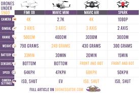 Mavic Mini Vs Mavic Air Vs Spark Spec Infographic