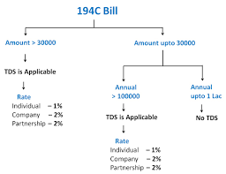 Section 194c Tds On Contractors Rates Of Tds