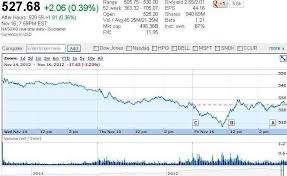 microsoft stock price history would apple succeed to generate its biggest revenue in company