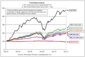 Morningstar Asset Allocation Chart Passive Asset Allocation Vs The World The Capital Spectator