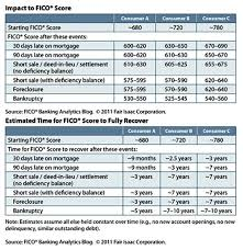 Short Sale Vs Foreclosure Chart Fico Chart The Impact Of A Late Payment Fair I Credit