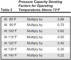 Hdpe Pipe Pressure Rating Chart The Effects Of Temperature On Pvc Pipe Heritage Plastics