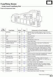 honda civic 2008 fuse box discernir net 2005 honda accord brake light fuse location at 2005 Honda Accord Ex Fuse Box