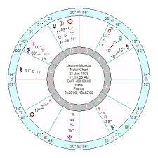 Jeanne Moreau An Archetypal Aquarius Astroinform With