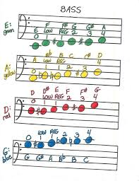 Cello Notes Chart Cello Bass Bass Clef North Muskegon Elementary Strings