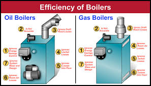 Boiler Efficiency Chart Boiler Efficiency Comparison Energy Kinetics