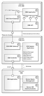uml diagram of the system components in the truck and the trailer truck trailer lights diagram uml diagram of the system components in the truck and the trailer