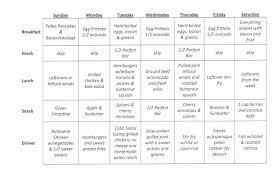 Meal Prep Chart 05 01 A Plan For Success Blacklist Nutrition