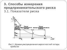 Предпринимательский риск и способы его измерения Способы измерения предпринимательского риска 3 1 Показатели риска Рис 1 Кривая распределения