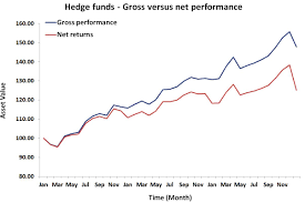 mutual fund accounting hedge fund fee structure breaking down finance