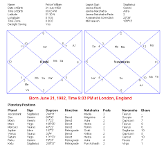 Kamaraj Birth Chart Planets Power 2011