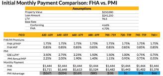 2016 Fha Mip Chart Fha Vs Conventional Loan The Pros And Cons The Truth