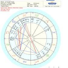 Robert Pattinson Birth Chart Psychic Birth Chart Www Bedowntowndaytona Com
