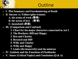 Death Of A Salesman Character Chart Death Of A Salesman Act To Be Or Not To Be Success Vs