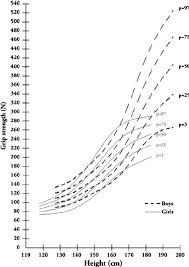 Reference Chart Of Grip Strength For Boys And Girls Age Is