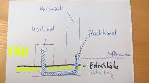 Llll aktueller und unabhängiger dunstabzugshaube test bzw. Dunstabzugsrohr Im Boden Verlegen Estrich Fahig Kuchen Forum