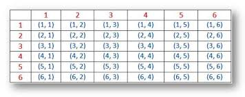 Sum Of 2 Dice Chart Probability For Rolling Two Dice Sample Space For Two Dice
