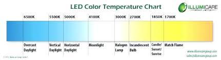 Led Light Color Chart Light Bulb Temperature Chart Rolronrefwas Info