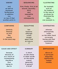 Common Transition Words Phrases In English Eslbuzz