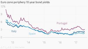 10 Year Bond Yield Chart Euro Zone Periphery 10 Year Bond Yields