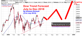 Stock Market Trend Forecast Update The Market Oracle
