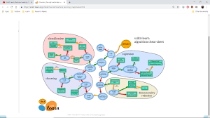 Solved Ive Found This Flow Chart On The Scikit Learn Web