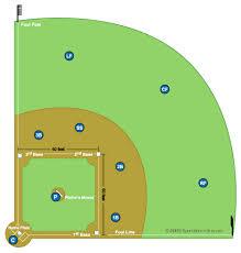 10 Player Baseball Position Chart Softball Field Diagram And Softball Positions