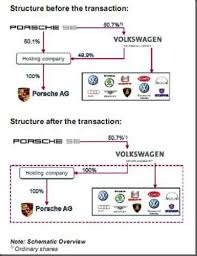 Car Company Ownership Chart Volkswagen And Porsche Create Integrated Automotive Group
