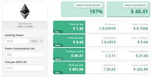 Ethereum Mining Gpu Chart 1080 Ti Mining Profitability Avg Ethereum Mining Hash Rate